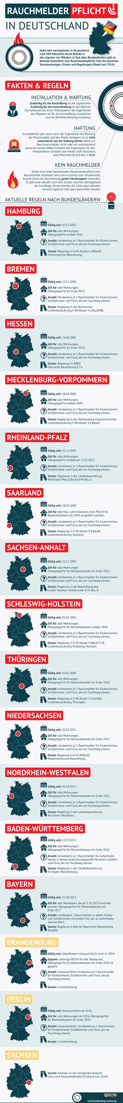 rauchmelderpflicht-infografik copy